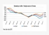 Demanda por Crédito do Consumidor cai 0,7% no 1º semestre, segundo Boa Vista SCPC